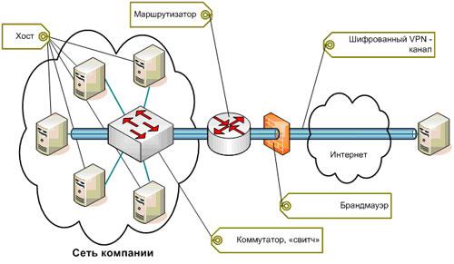 Схема сетевого взаимодействия по протоколу pptp