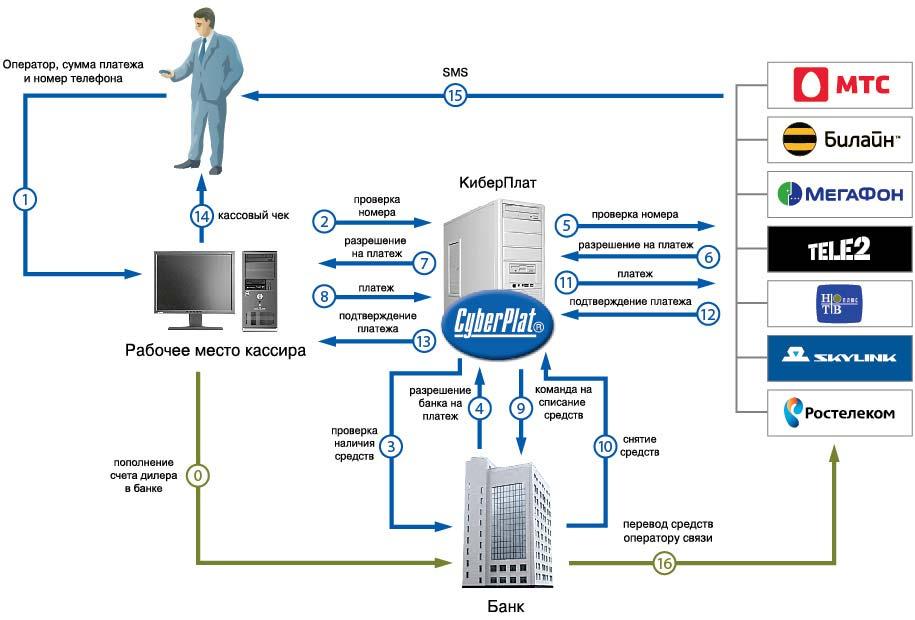 схем межкорпоративных